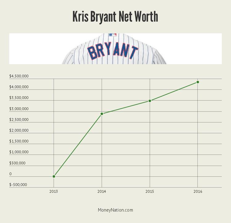 kris-bryant-net-worth-timeline