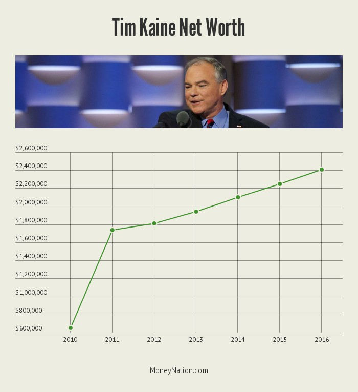 tim-kaine-net-worth-timeline