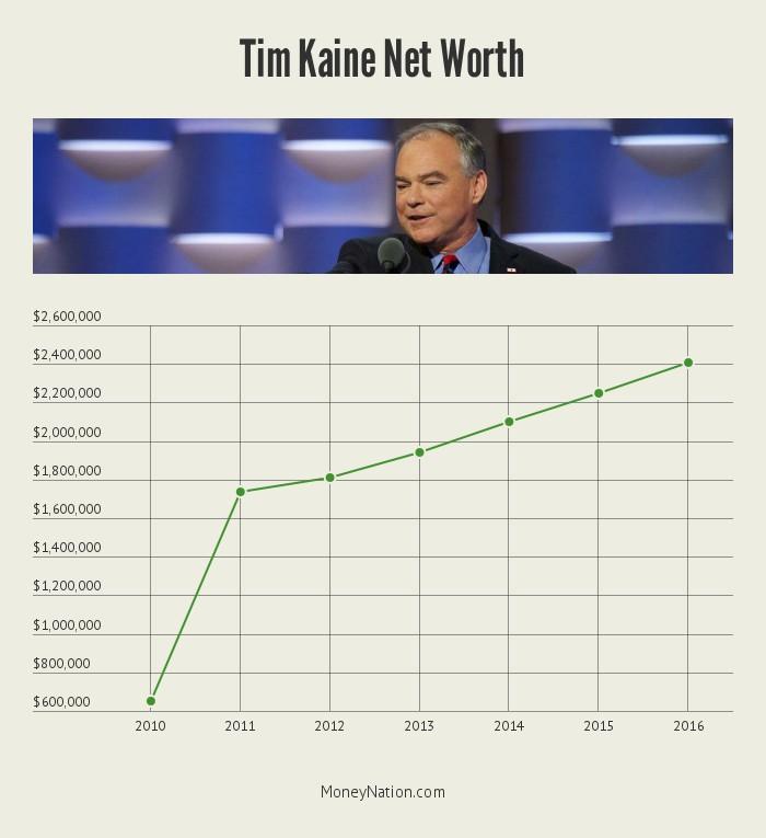 tim-kaine-net-worth-timeline