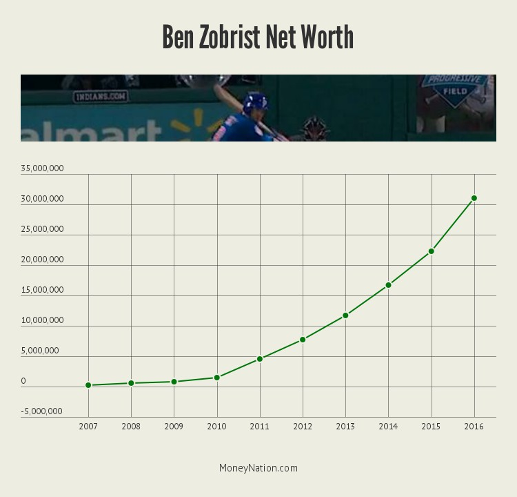 ben-zobrist-net-worth-timeline