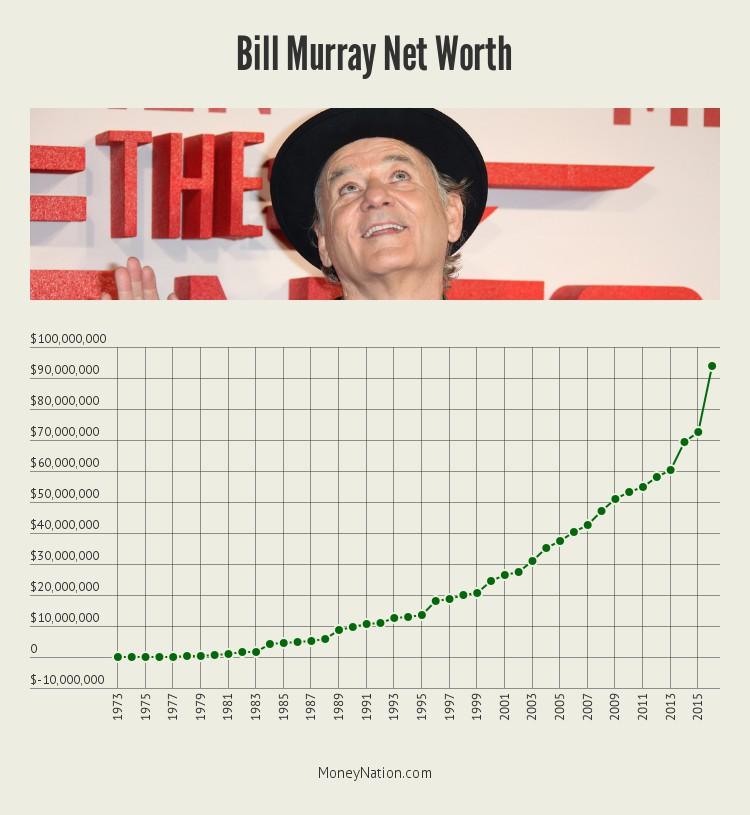 bill-murray-net-worth-timeline