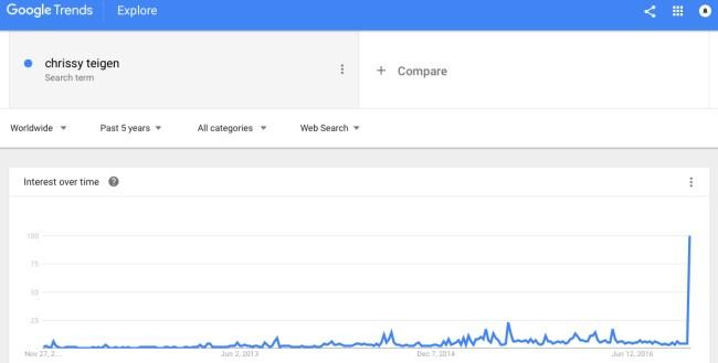 chrissy-teigen-popularity