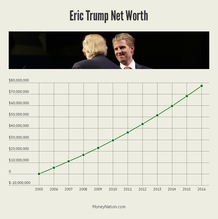eric-trump-net-worth-timeline