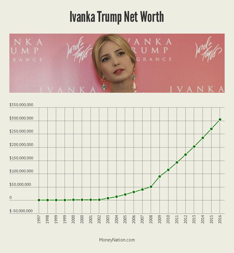 ivanka-trump-net-worth-timeline