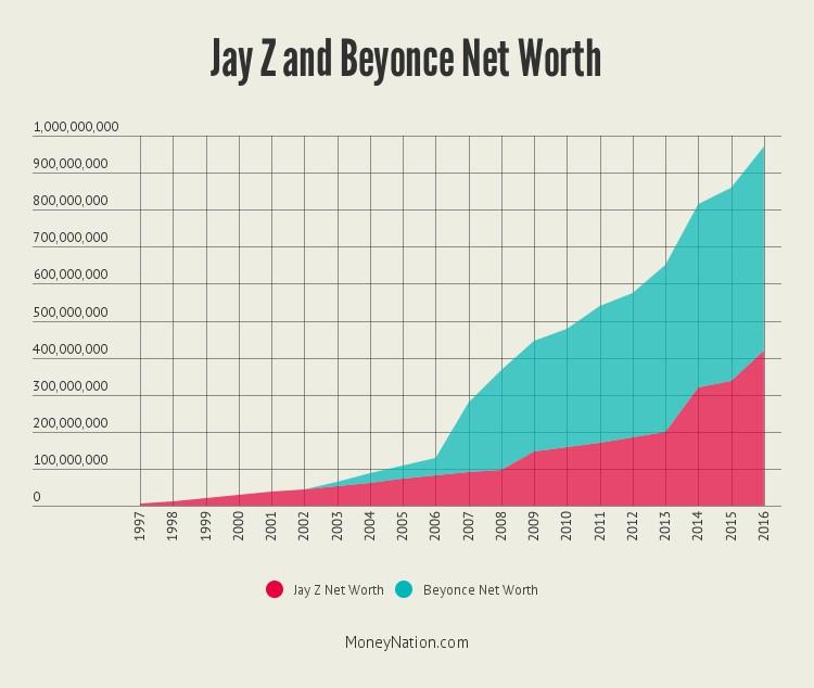 jay-z-beyonce-net-worth-timeline