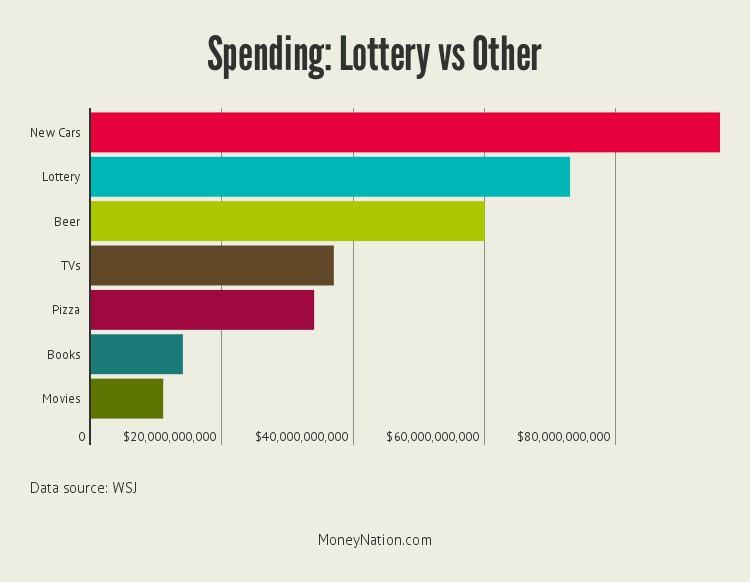 spending-on-lottery-money-vs-other