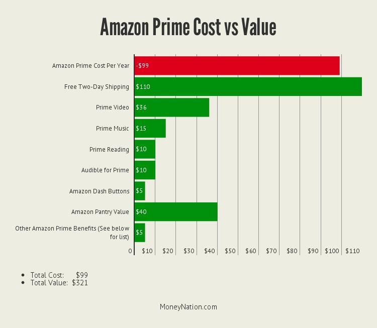 amazon-prime-worth-money-2