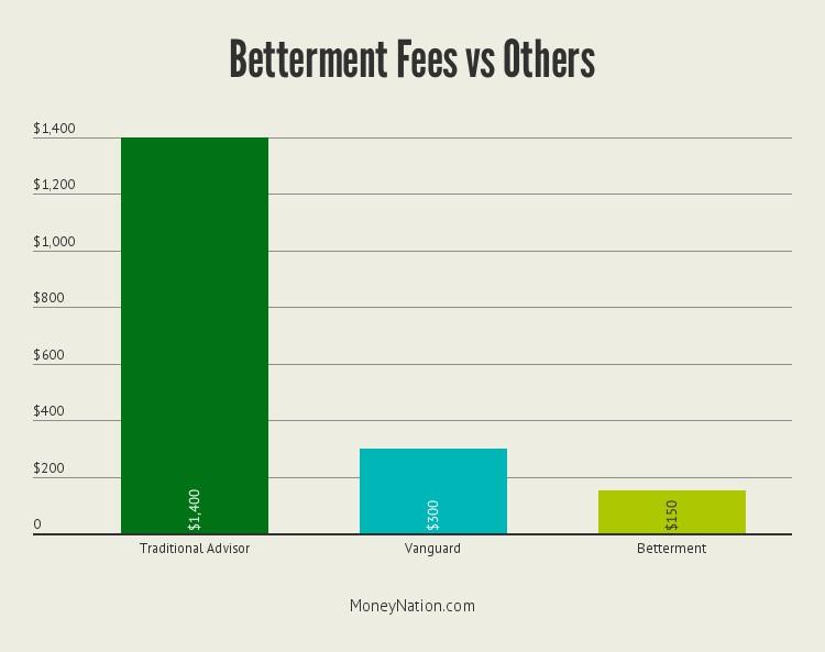 betterment-fees