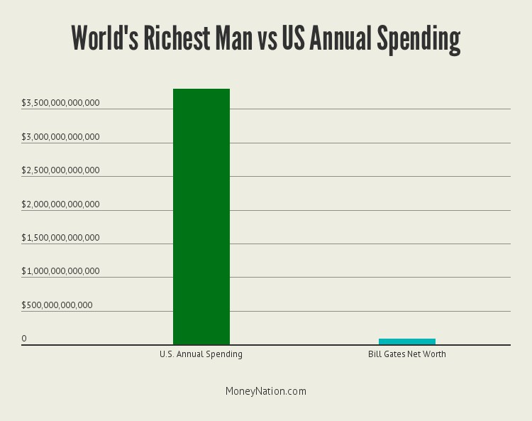 richest-man-in-the-world-vs-us-budget