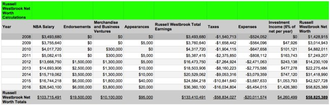 Russell Westbrook Net Worth Calculations