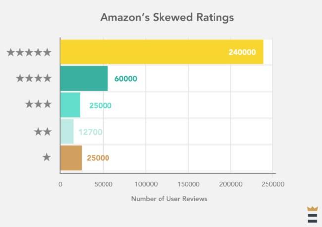 amazon-review-trust