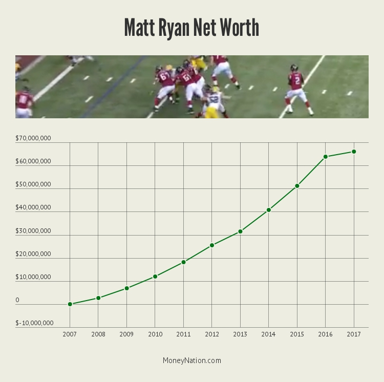 Matt Ryan Net Worth Timeline