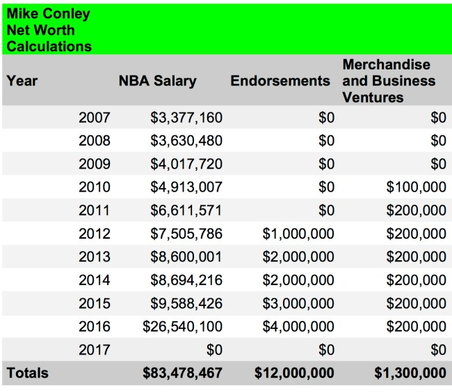 Mike Conley net worth calculations 1