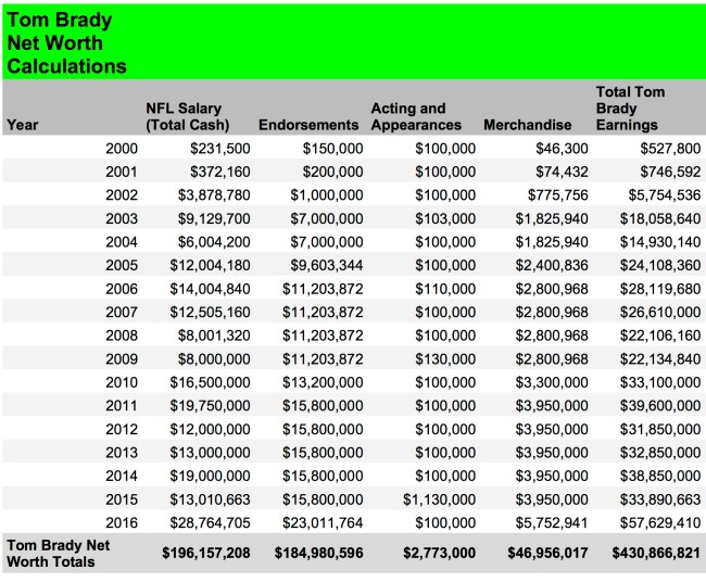 Tom Brady Net Worth Calculations 1
