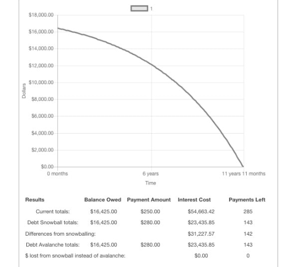 Credit Card Debt Graph 02