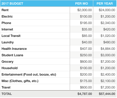Money Prowess 2017 Budget by category
