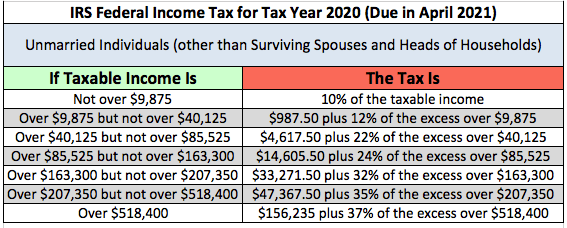 New Tax Brackets For 2020.New Federal Income Tax Rates For 2020 Money Savvy Mindset