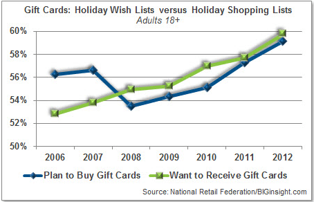 gift-card-trends