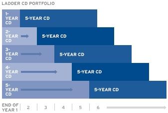 CD-Ladder