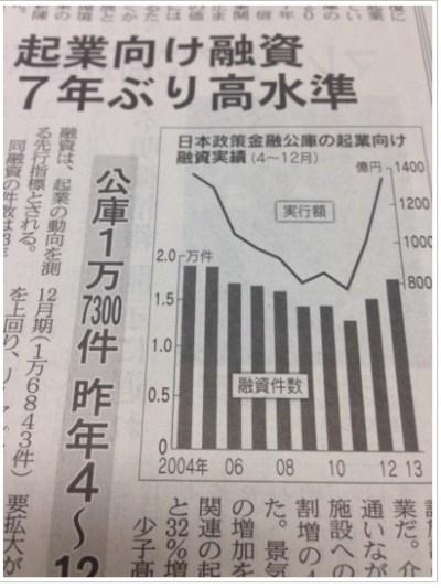 企業向け融資7年ぶり高水準.jpg