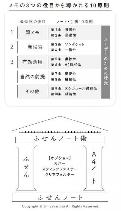 メモの3 つの役目から導かれる10 原則