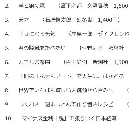 『1冊の「ふせんノート」で人生は、はかどる』ランキングジュンク堂福岡160510c