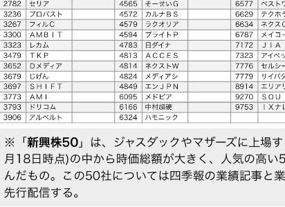 2018/6/1~「四季報先取り新興株50」と利益確定失敗を避ける注意点!