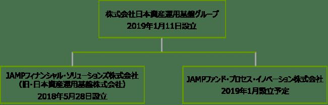 日本資産運用基盤グループの組織改編について