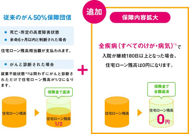【住宅ローン】ネット銀行初!団体信用生命保険が「がん診断保障+全疾病保障」に拡大!