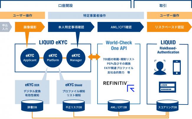 株式会社Liquid、リフィニティブとの間で本人確認オンライン化ソリューションに関するパートナーシップ契約を締結