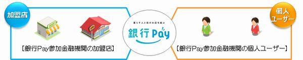 スマホ決済サービス「YOKA!Pay」の北陸銀行・北海道銀行との連携について