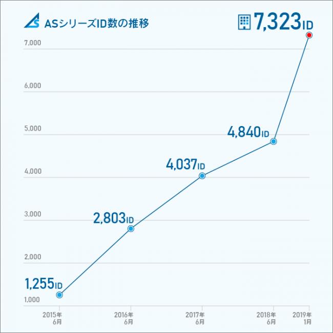 """""""保険×IT×AI"""" ASシリーズ ID数が7,000を突破!"""