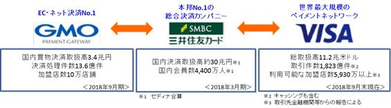 GMO-PG:三井住友カードとの次世代決済プラットフォーム事業に関する基本合意について