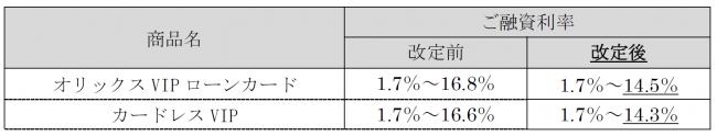 【オリックス・クレジット】カードローンの適用金利改定のお知らせ