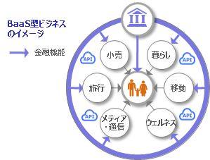 アクセンチュア株式会社との次世代バンキングシステム構築に向けた包括的提携に関する覚書の締結について