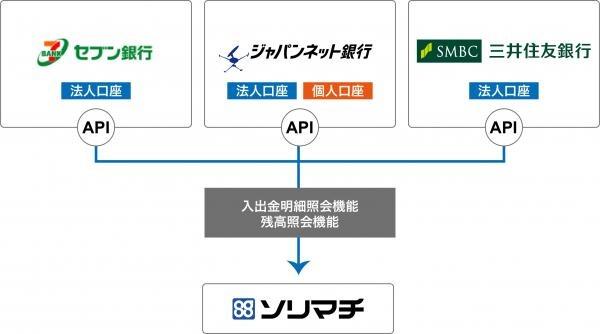 ソリマチ、セブン銀行・ジャパンネット銀行・三井住友銀行と3行同時に参照系API連携を開始