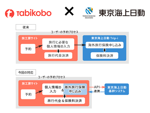 旅工房、東京海上日動とのAPI連携により ツアーと海外旅行保険の申込みが同時に可能に