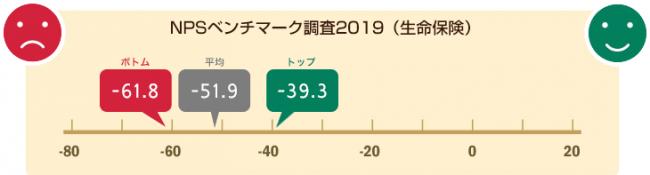 NTTコム オンライン、生命保険業界を対象にしたNPS®ベンチマーク調査2019の結果を発表