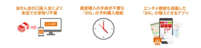 「じぶん銀行toto」会員数20万人突破!