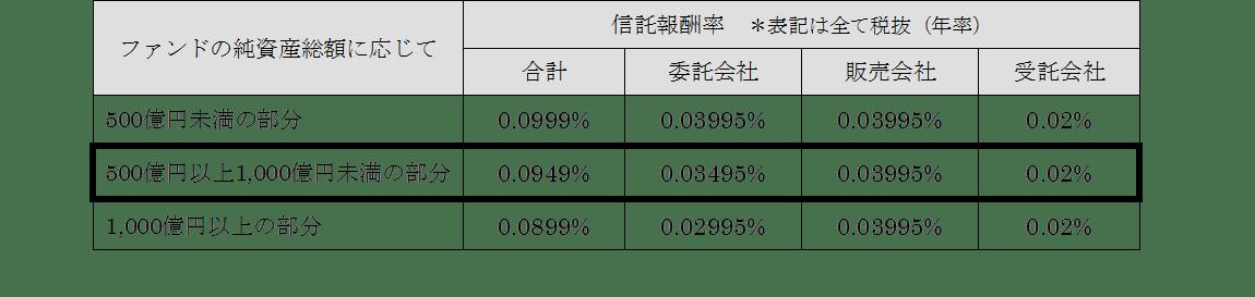 『eMAXIS Slim 先進国株式インデックス』 純資産残高500億円突破に伴い 現行の業界最低水準をさらに下回る信託報酬率を適用