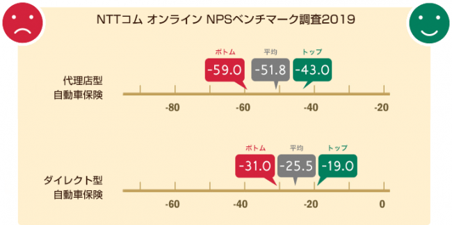 NTTコム オンライン、自動車保険業界を対象にしたNPS®ベンチマーク調査2019の結果を発表