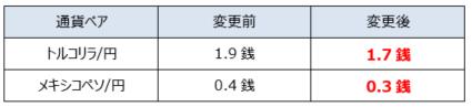 GMOクリック証券:【FXネオ】通常スプレッド縮小のお知らせ