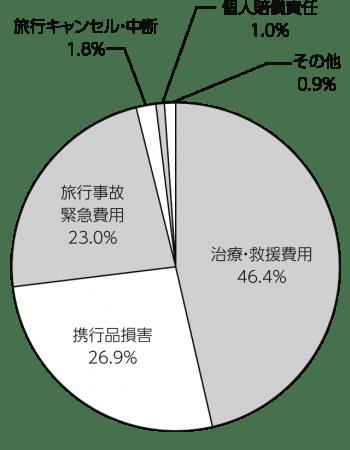 ジェイアイ傷害火災保険株式会社2018年度 海外旅行保険事故データ(2018年4月~2019年3月)