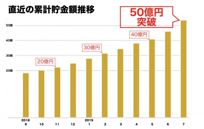 日本初の自動貯金アプリfinbee(フィンビー)、貯金総額50億円突破