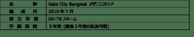 タイ不動産メザニンファンドの組成並びにOrigin Property及び日本エスコンが手掛けるプロジェクトへの投資実行のお知らせ
