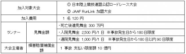 「日本陸上競技連盟ロードレース補償制度」本日よりバージョンアップ