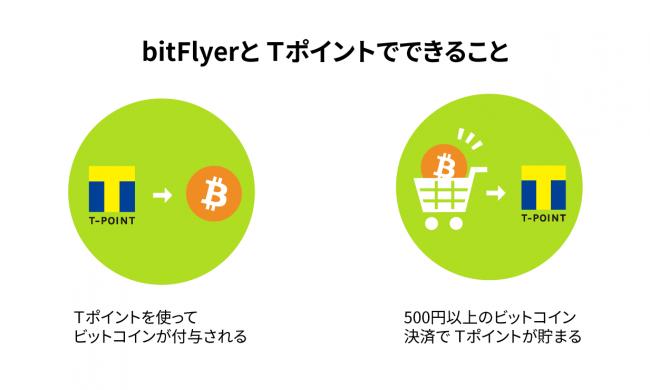 bitFlyer とTポイント・ジャパンとの業務提携について