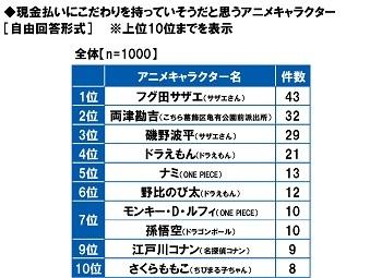 GMOあおぞらネット銀行調べ  現金払いにこだわりそうなアニメキャラ  TOP10を調査。1位「サザエさん」、 2位「両津勘吉」、3位「波平さん」。