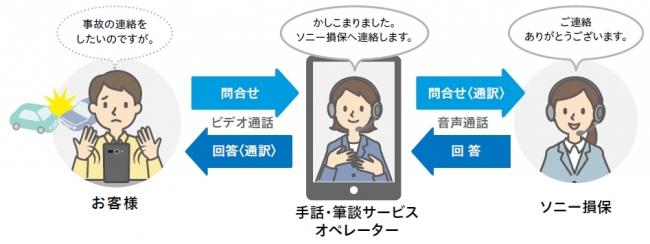 「手話・筆談サービス」の提供を開始