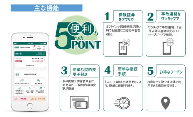 新スマホアプリ「三井ダイレクト損保アプリ」をリリースしました